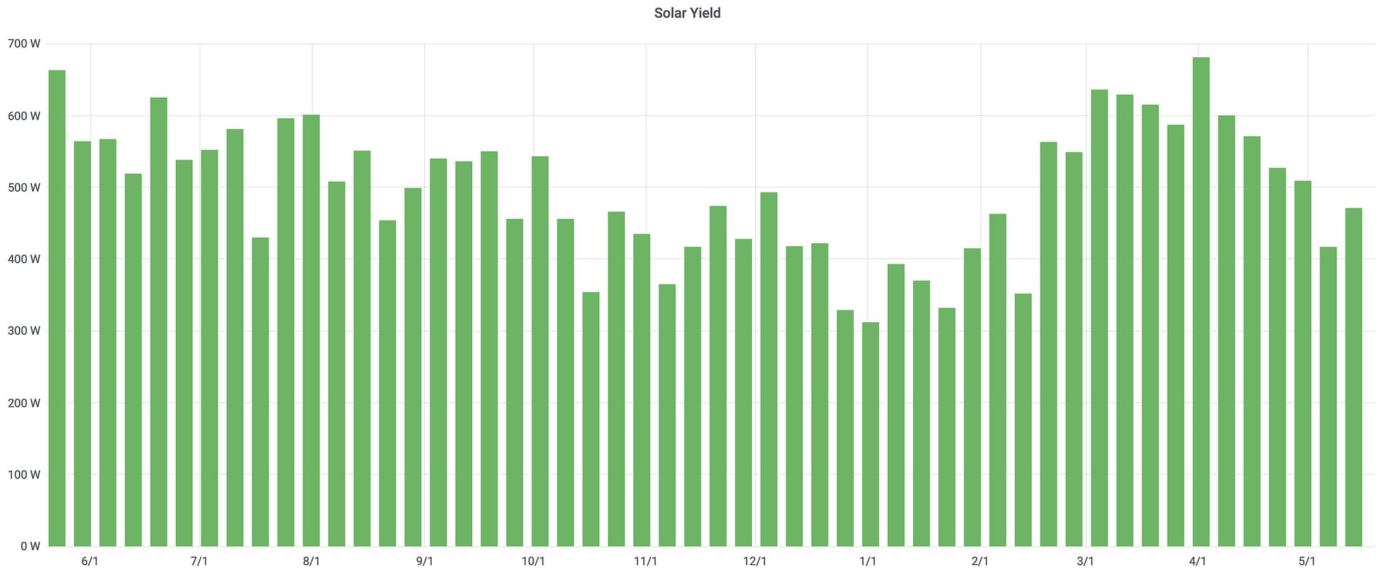 RV Solar Yield