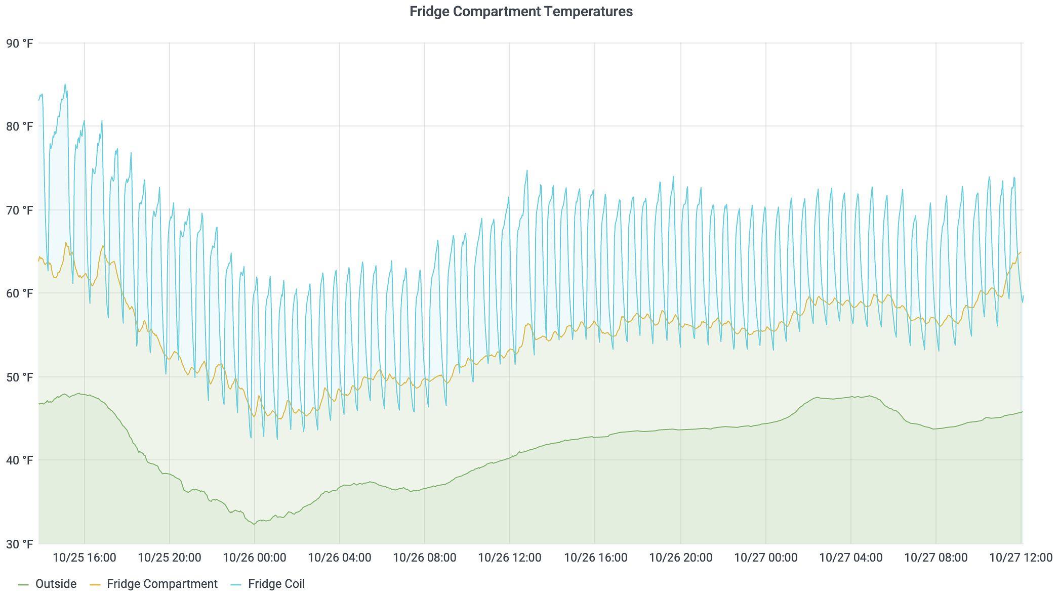 RV Fridge Temperatures
